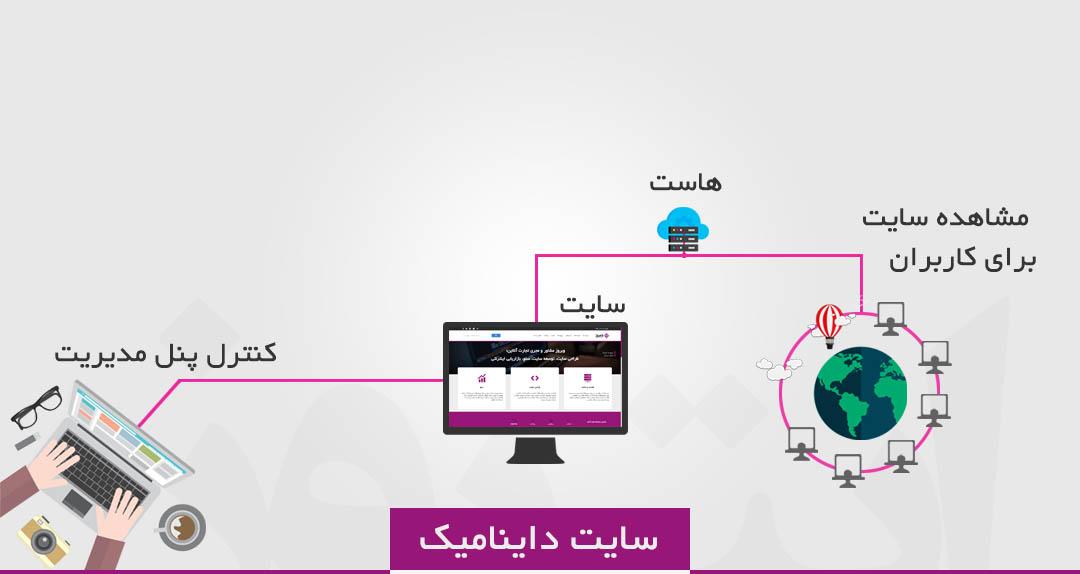 طراحی سایت در یک نگاه