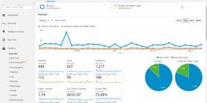 گوگل آنالیتیکز و بازاریابی دیجیتال