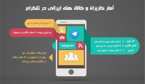 تجارت الکترونیک با تبلیغات در تلگرام